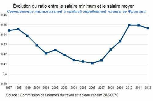 средняя зарплата в архангельске и области в 2018